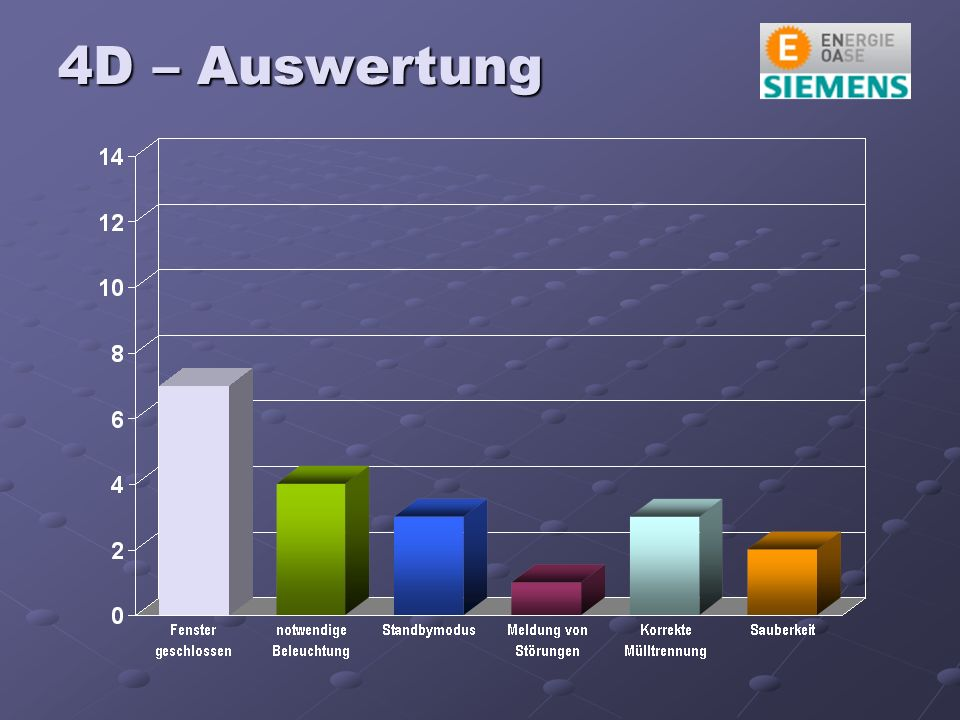 4D – Auswertung