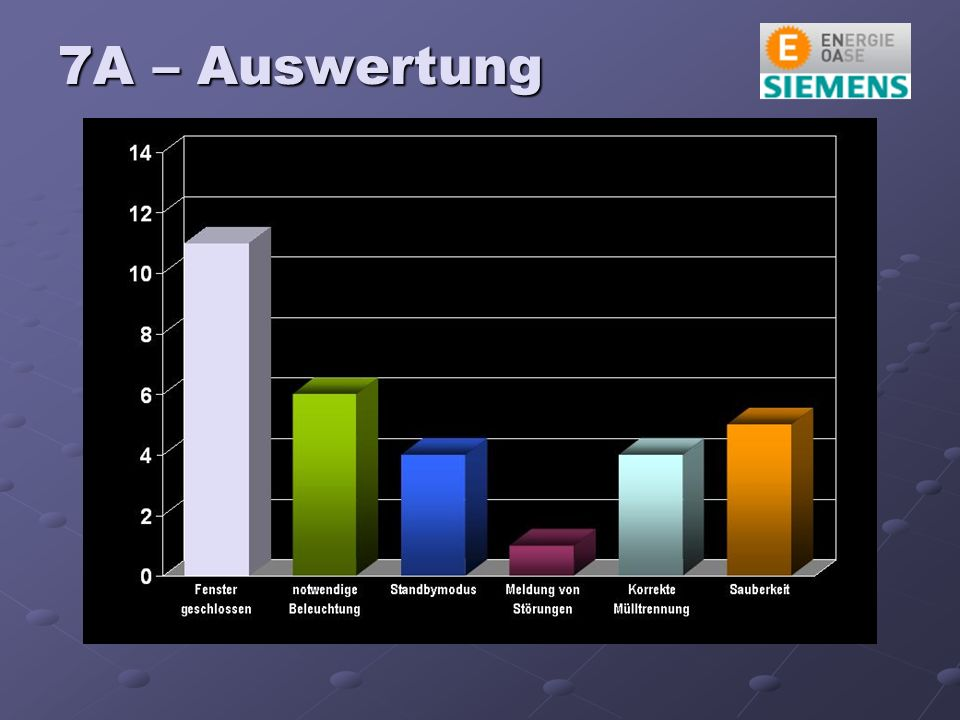 7A – Auswertung