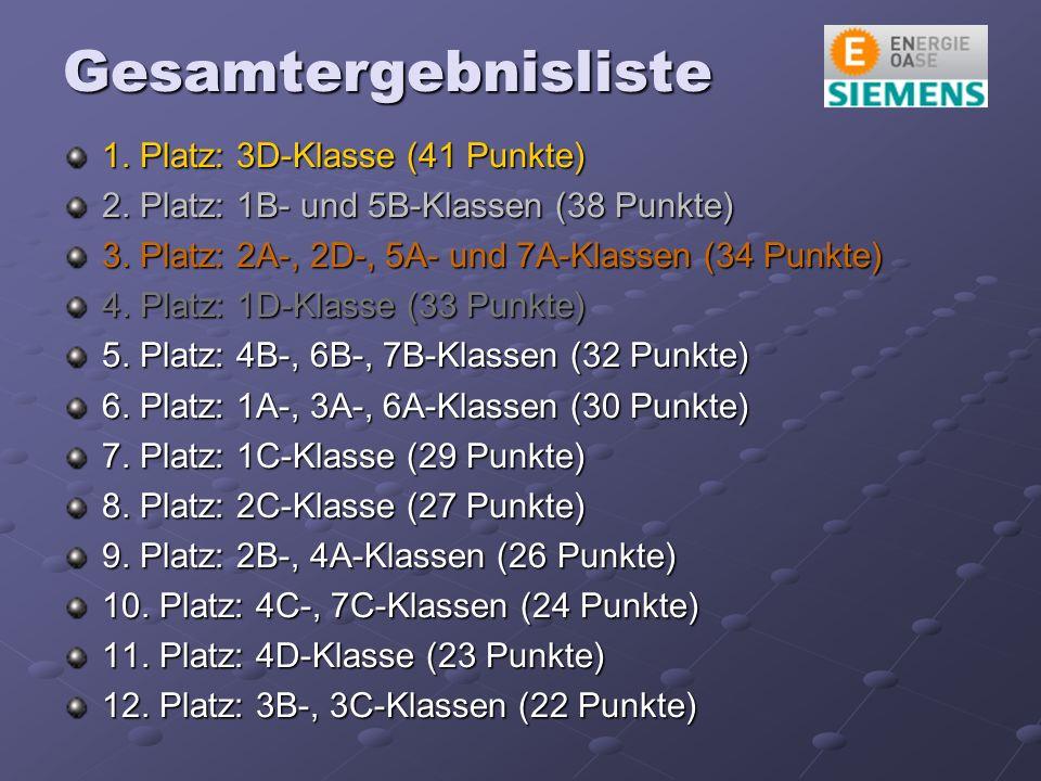 Gesamtergebnisliste 1. Platz: 3D-Klasse (41 Punkte) 2.