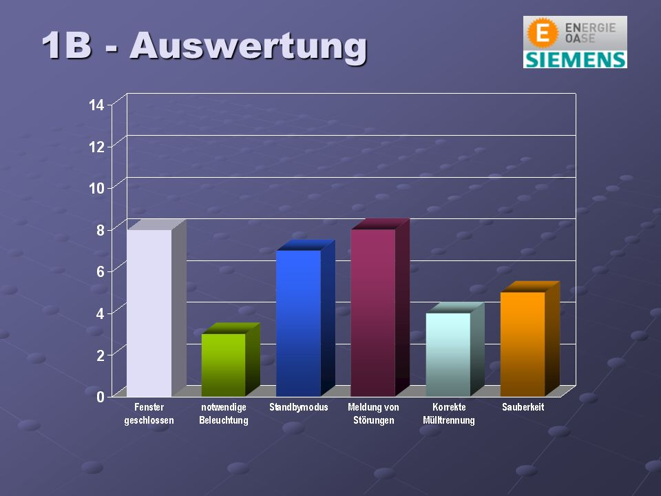 1B - Auswertung