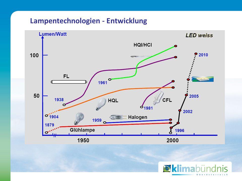 Lampentechnologien - Entwicklung