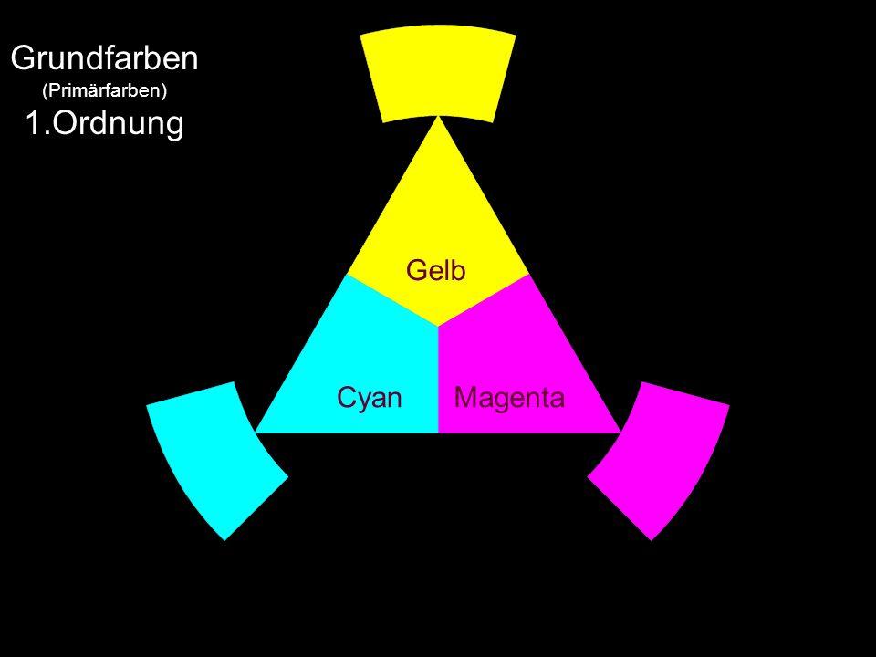 Gelb MagentaCyan Grundfarben (Primärfarben) 1.Ordnung