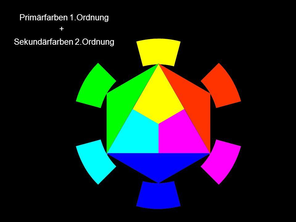 Primärfarben 1.Ordnung + Sekundärfarben 2.Ordnung