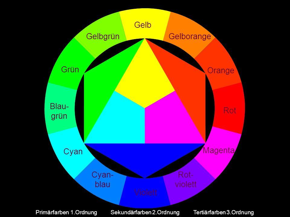 GelbgrünGelborange Rot Blau- grün Rot- violett Cyan- blau Orange Magenta Violett Cyan Grün Gelb Primärfarben 1.OrdnungSekundärfarben 2.OrdnungTertiärf