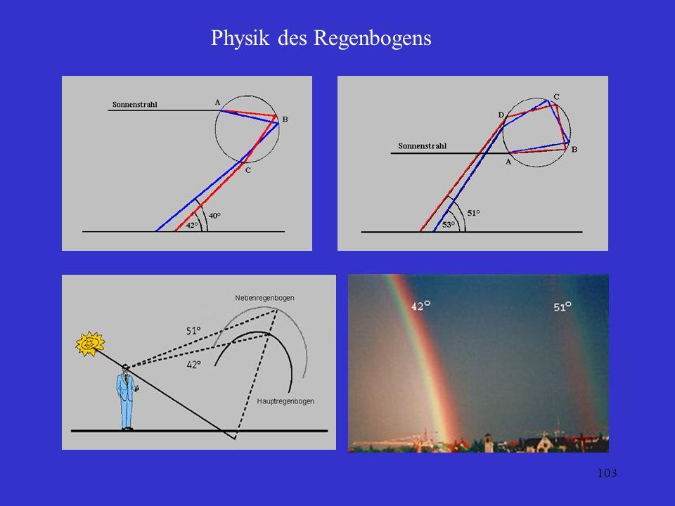 102 Geometrie des Regenbogens Auge des Beobachters liegt am blauen aber nicht am roten Kegelmantel Auge des Beobachters liegt am roten aber nicht am b