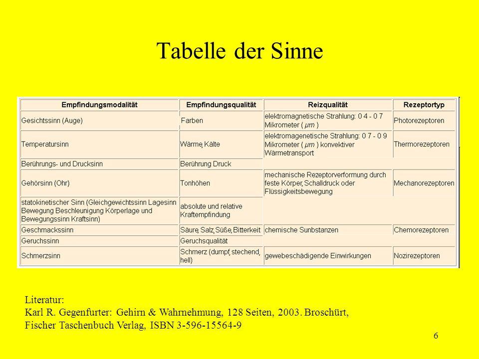 6 Tabelle der Sinne Literatur: Karl R.Gegenfurter: Gehirn & Wahrnehmung, 128 Seiten, 2003.