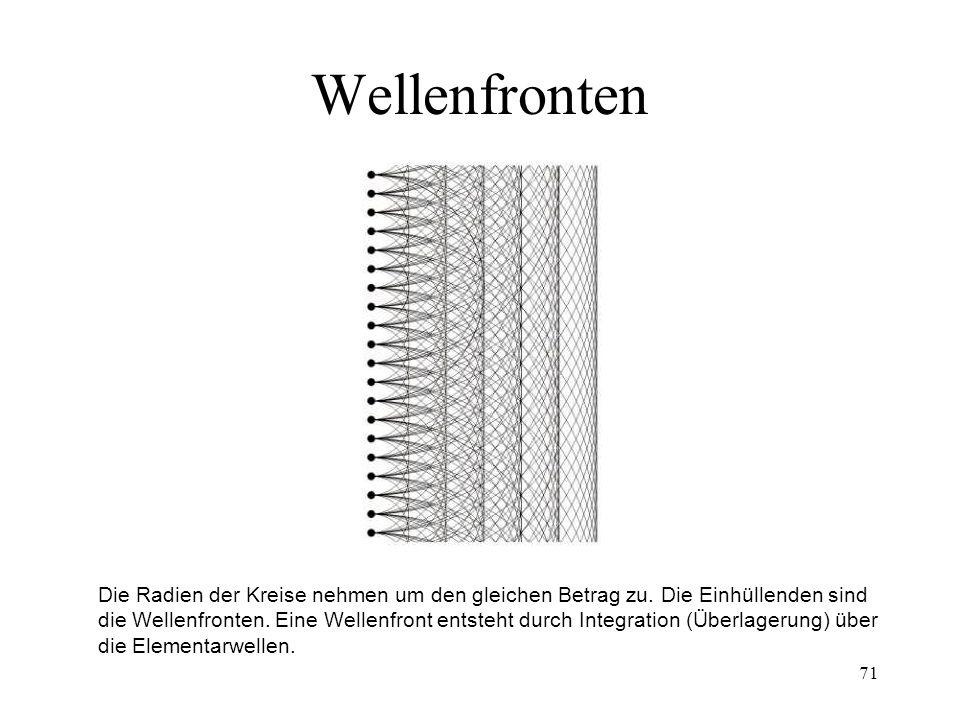 70 Huygensche Elementarwellen Die Graphik zeigt reale Wellen, die Elementarwellen sind aber nur gedacht und differentiell klein. Sie dürfen nicht mit