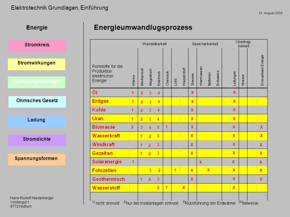 Hans-Rudolf Niederberger Vordergut 1 8772 Nidfurn 31.