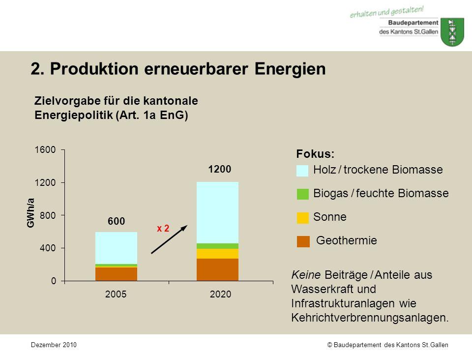 © Baudepartement des Kantons St.GallenDezember 2010 Fokus: Holz / trockene Biomasse Biogas / feuchte Biomasse Sonne Geothermie 2. Produktion erneuerba