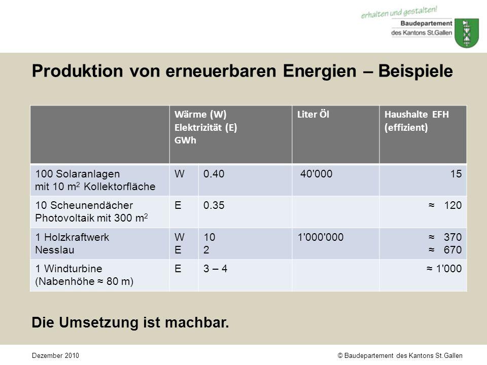 © Baudepartement des Kantons St.GallenDezember 2010 Produktion von erneuerbaren Energien – Beispiele Wärme (W) Elektrizität (E) GWh Liter ÖlHaushalte EFH (effizient) 100 Solaranlagen mit 10 m 2 Kollektorfläche W0.40 40 000 15 10 Scheunendächer Photovoltaik mit 300 m 2 E0.35 120 1 Holzkraftwerk Nesslau WEWE 10 2 1 000 000 370 670 1 Windturbine (Nabenhöhe 80 m) E3 – 4 1 000 Die Umsetzung ist machbar.