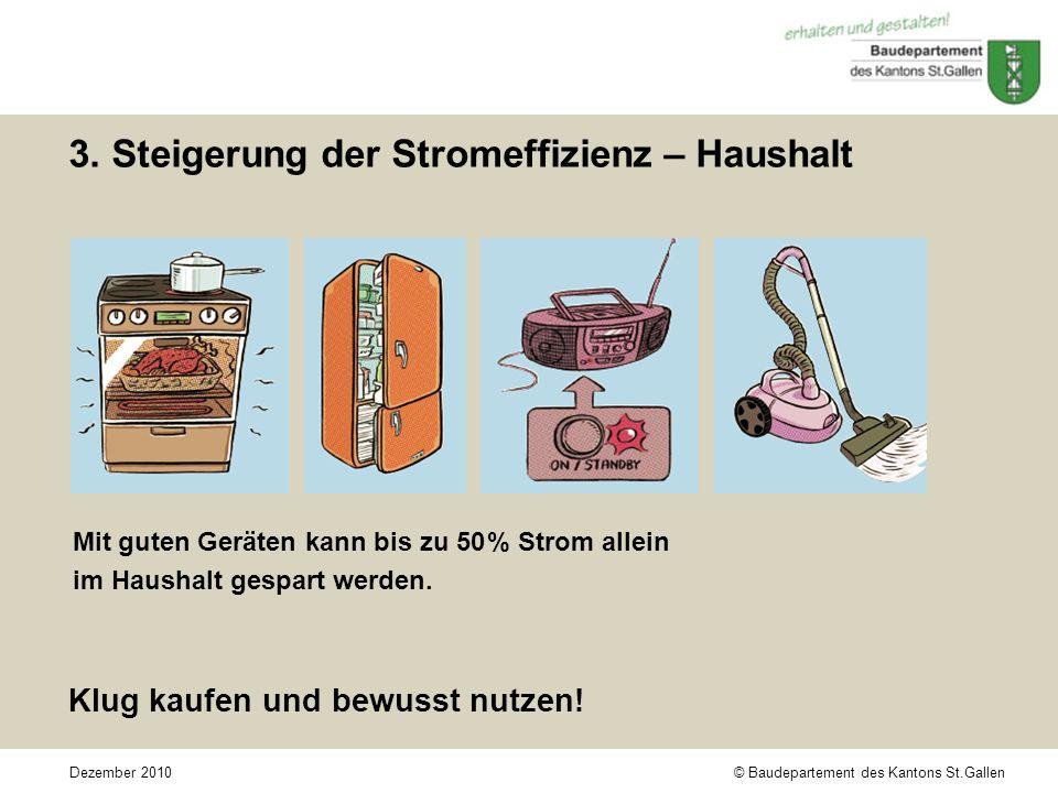 © Baudepartement des Kantons St.GallenDezember 2010 3. Steigerung der Stromeffizienz – Haushalt Mit guten Geräten kann bis zu 50 % Strom allein im Hau