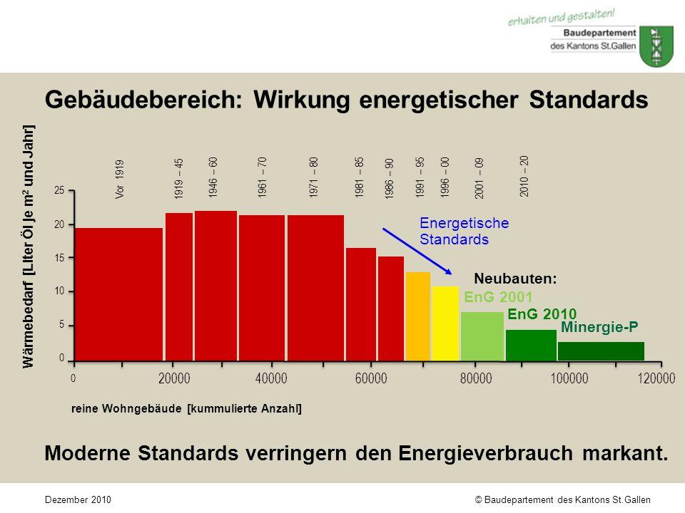 © Baudepartement des Kantons St.GallenDezember 2010 Gebäudebereich: Wirkung energetischer Standards Moderne Standards verringern den Energieverbrauch markant.