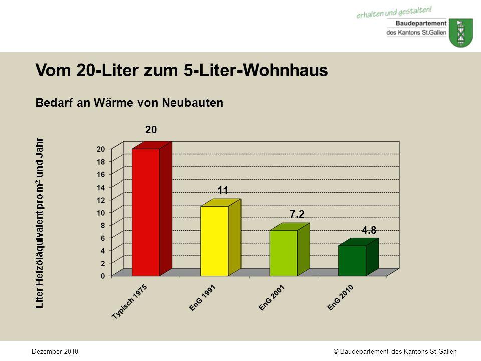 © Baudepartement des Kantons St.GallenDezember 2010 Vom 20-Liter zum 5-Liter-Wohnhaus Bedarf an Wärme von Neubauten Liter Heizöläquivalent pro m 2 und Jahr 20 11 7.2 4.8