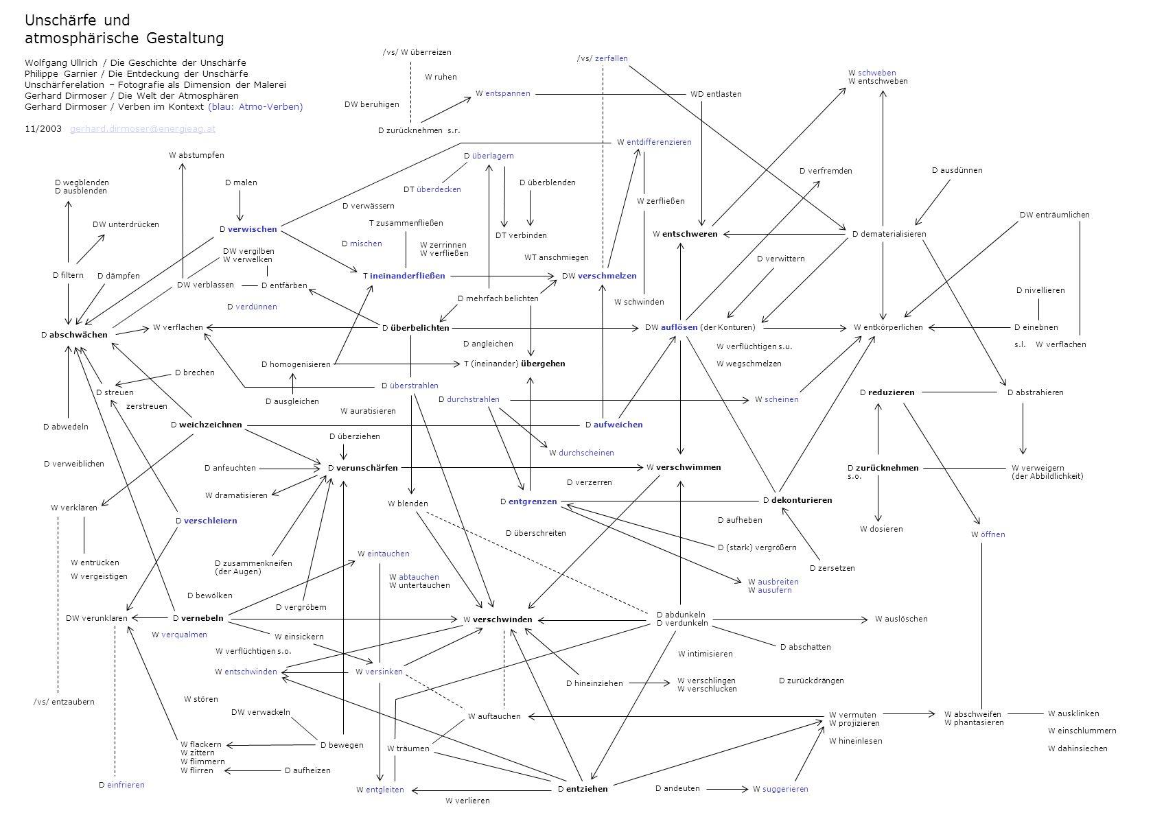 Licht- & Farbwirkung und atmosphärische Gestaltung Gerhard Dirmoser / Die Welt der Atmosphären Gerhard Dirmoser / Verben im Kontext Vergl.