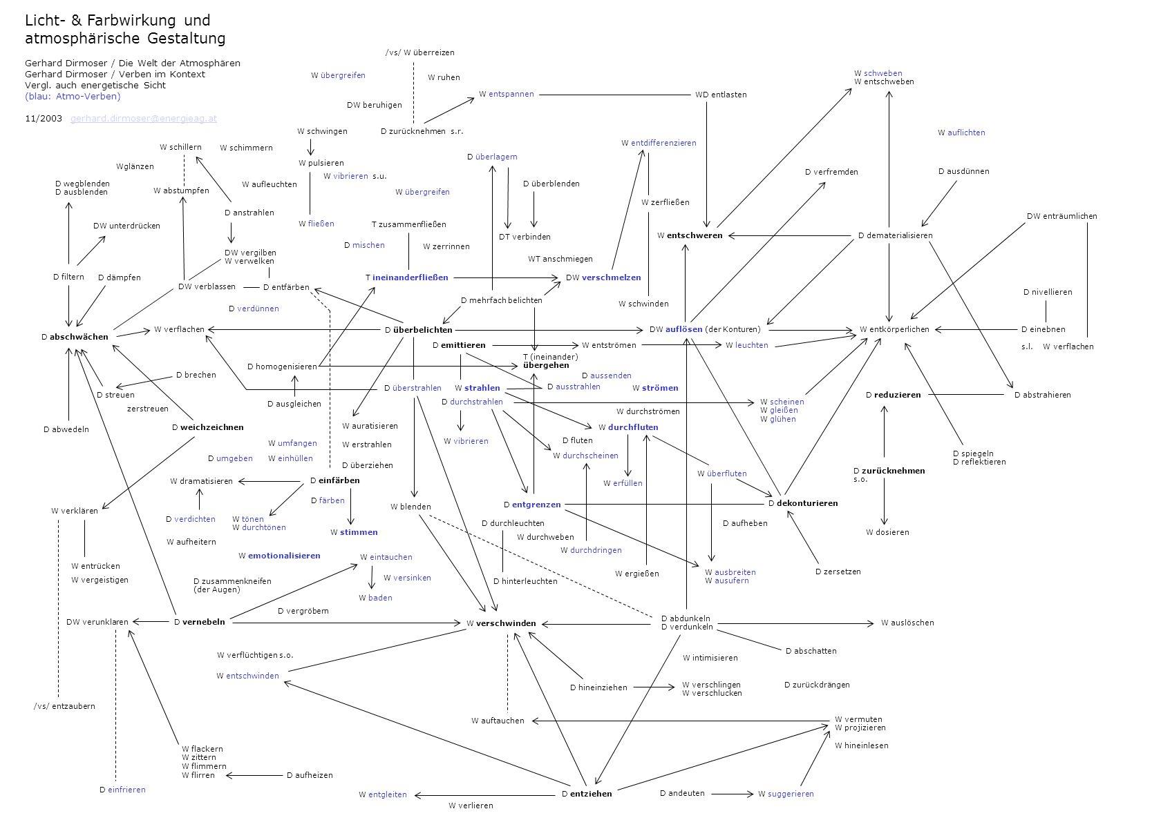 W verlangsamen Schwerkraft / Bewegungsmuster und atmosphärische Gestaltung Himmel/SCHWER – Transformationen der Schwerkraft (Hg.