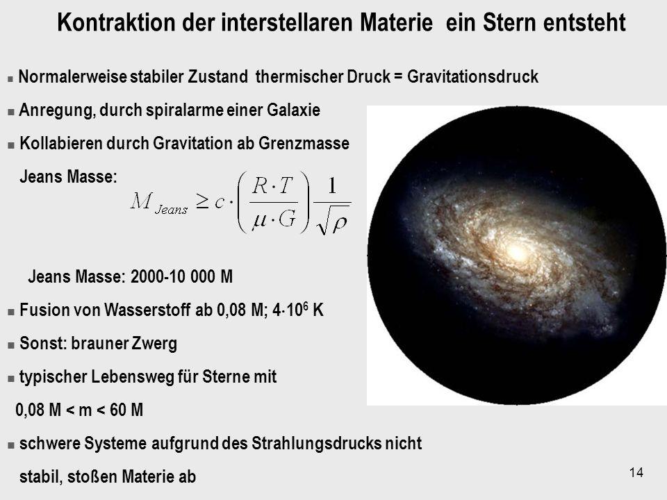 14 Normalerweise stabiler Zustand thermischer Druck = Gravitationsdruck Anregung, durch spiralarme einer Galaxie Kollabieren durch Gravitation ab Gren