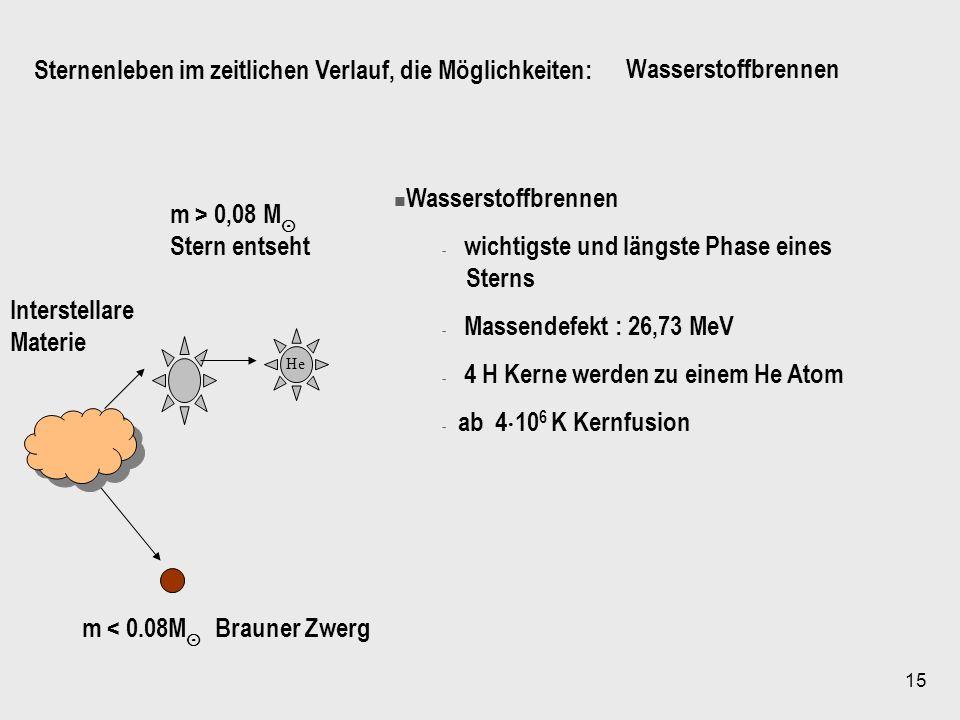 15 He Interstellare Materie m < 0.08M Brauner Zwerg m > 0,08 M Stern entseht Wasserstoffbrennen - wichtigste und längste Phase eines Sterns - Massende