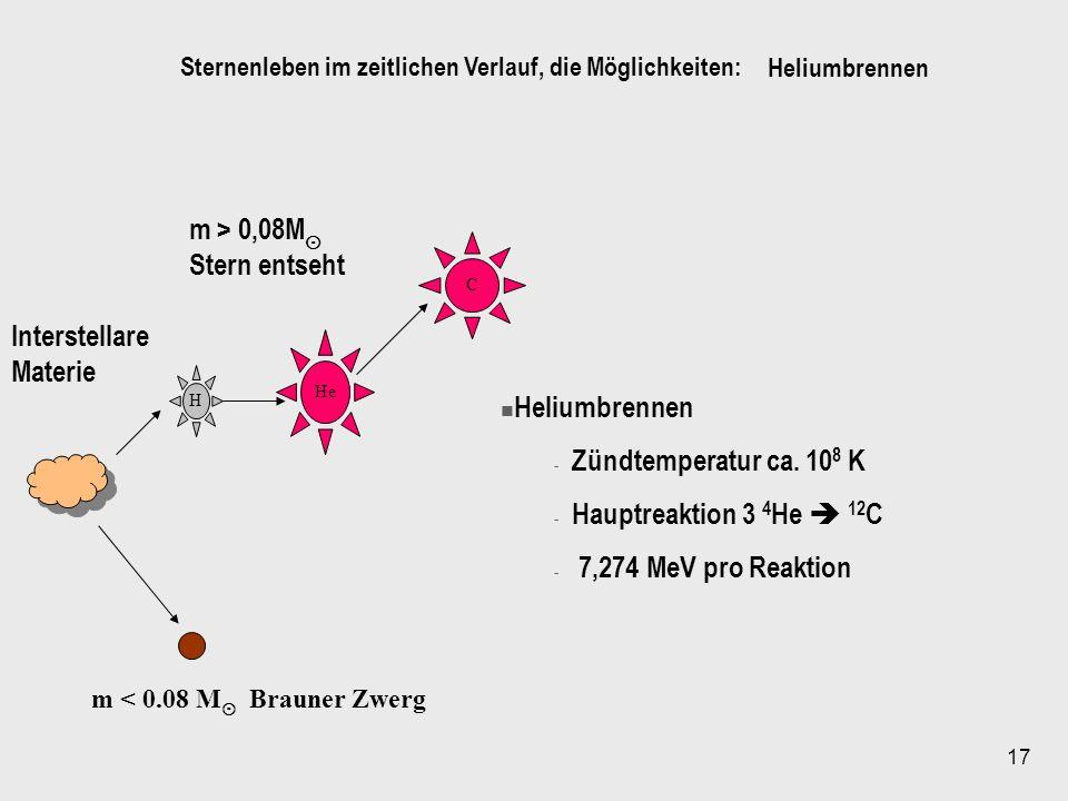 17 H He C Interstellare Materie m < 0.08 M Brauner Zwerg m > 0,08M Stern entseht Heliumbrennen - Zündtemperatur ca. 10 8 K - Hauptreaktion 3 4 He 12 C