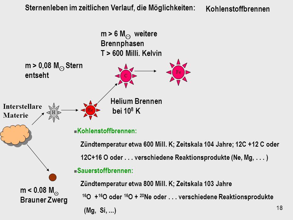 18 H He C Fe Interstellare Materie m < 0.08 M Brauner Zwerg m > 0,08 M Stern entseht m > 6 M weitere Brennphasen T > 600 Milli. Kelvin Helium Brennen