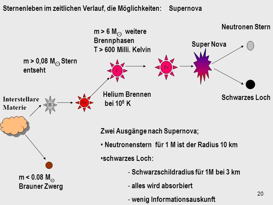 20 H He C Fe Interstellare Materie m < 0.08 M Brauner Zwerg m > 0,08 M Stern entseht m > 6 M weitere Brennphasen T > 600 Milli. Kelvin Helium Brennen