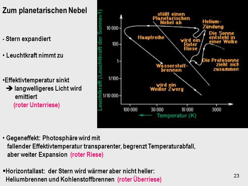 23 Zum planetarischen Nebel Stern expandiert Leuchtkraft nimmt zu Effektivtemperatur sinkt langwelligeres Licht wird emittiert (roter Unterriese) Gege