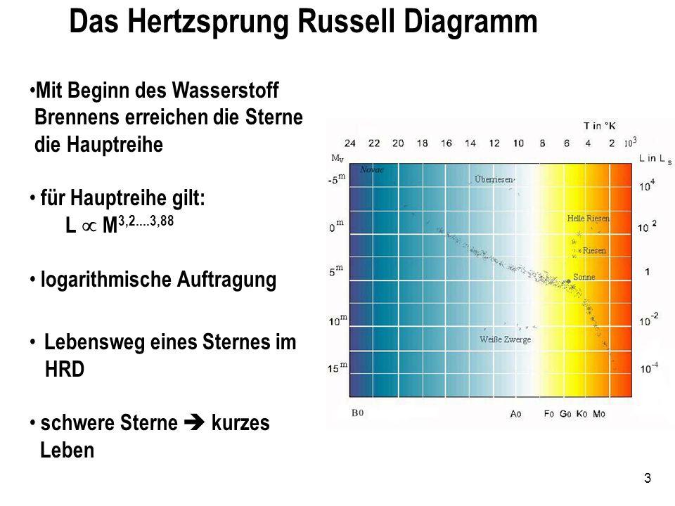 3 Das Hertzsprung Russell Diagramm Mit Beginn des Wasserstoff Brennens erreichen die Sterne die Hauptreihe für Hauptreihe gilt: L M 3,2....3,88 logari