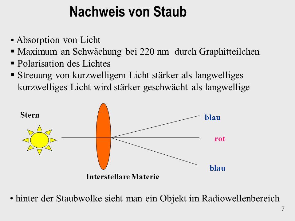 7 Nachweis von Staub Absorption von Licht Maximum an Schwächung bei 220 nm durch Graphitteilchen Polarisation des Lichtes Streuung von kurzwelligem Li