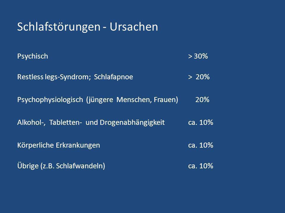Schlafstörungen - Ursachen Psychisch > 30% Restless legs-Syndrom; Schlafapnoe > 20% Psychophysiologisch (jüngere Menschen, Frauen) 20% Alkohol-, Table