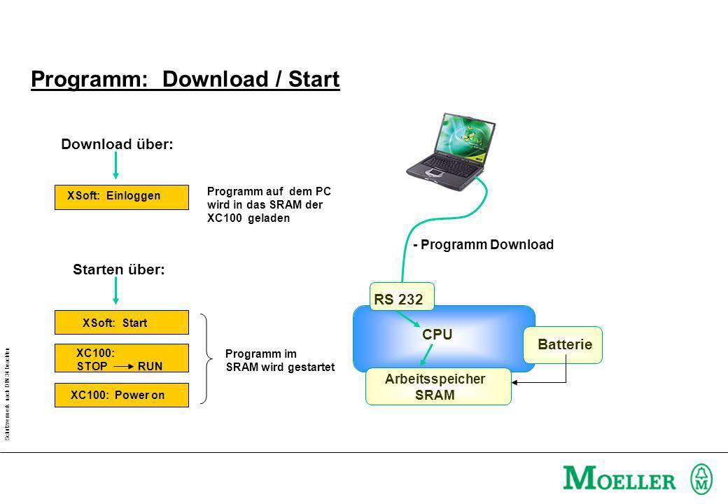 Schutzvermerk nach DIN 34 beachten Programm: Download / Start CPU Arbeitsspeicher SRAM RS 232 XC100: STOP RUN Programm im SRAM wird gestartet Batterie - Programm Download XSoft: Start Starten über: XSoft: Einloggen Download über: XC100: Power on Programm auf dem PC wird in das SRAM der XC100 geladen