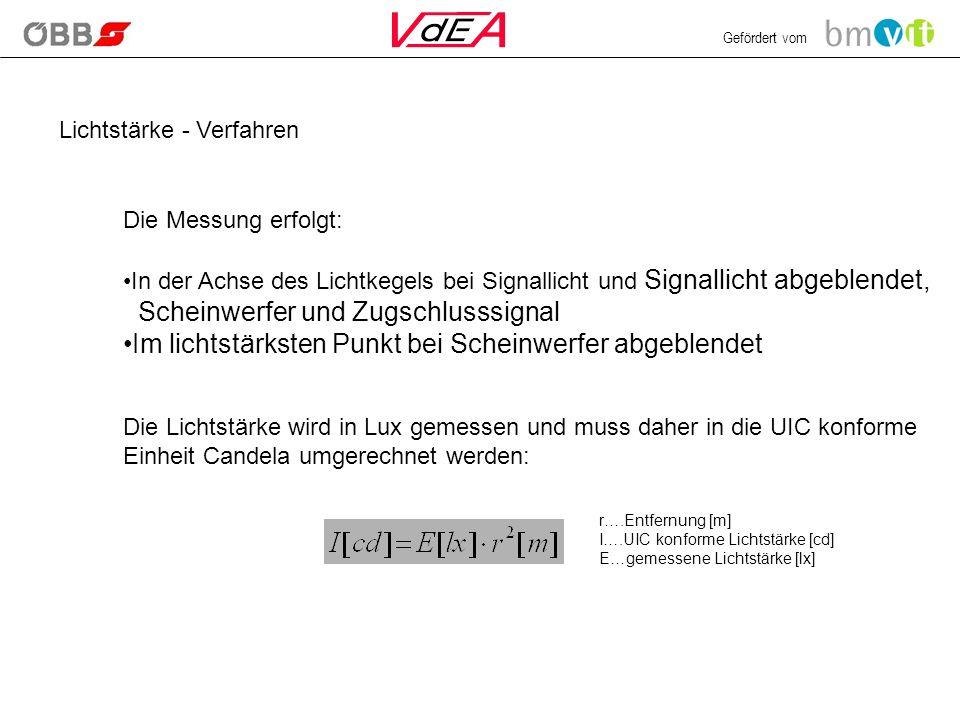 Gefördert vom Lichtstärke - Verfahren Die Messung erfolgt: In der Achse des Lichtkegels bei Signallicht und Signallicht abgeblendet, Scheinwerfer und Zugschlusssignal Im lichtstärksten Punkt bei Scheinwerfer abgeblendet Die Lichtstärke wird in Lux gemessen und muss daher in die UIC konforme Einheit Candela umgerechnet werden: r….Entfernung [m] I….UIC konforme Lichtstärke [cd] E…gemessene Lichtstärke [lx]