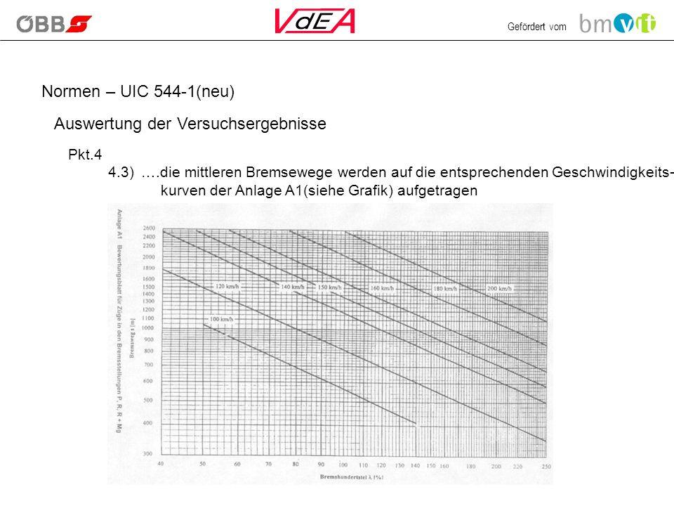 Gefördert vom Normen – UIC 544-1(neu) Auswertung der Versuchsergebnisse Pkt.4 4.3) ….die mittleren Bremsewege werden auf die entsprechenden Geschwindigkeits- kurven der Anlage A1(siehe Grafik) aufgetragen