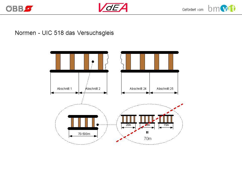 Gefördert vom Normen - UIC 518 das Versuchsgleis