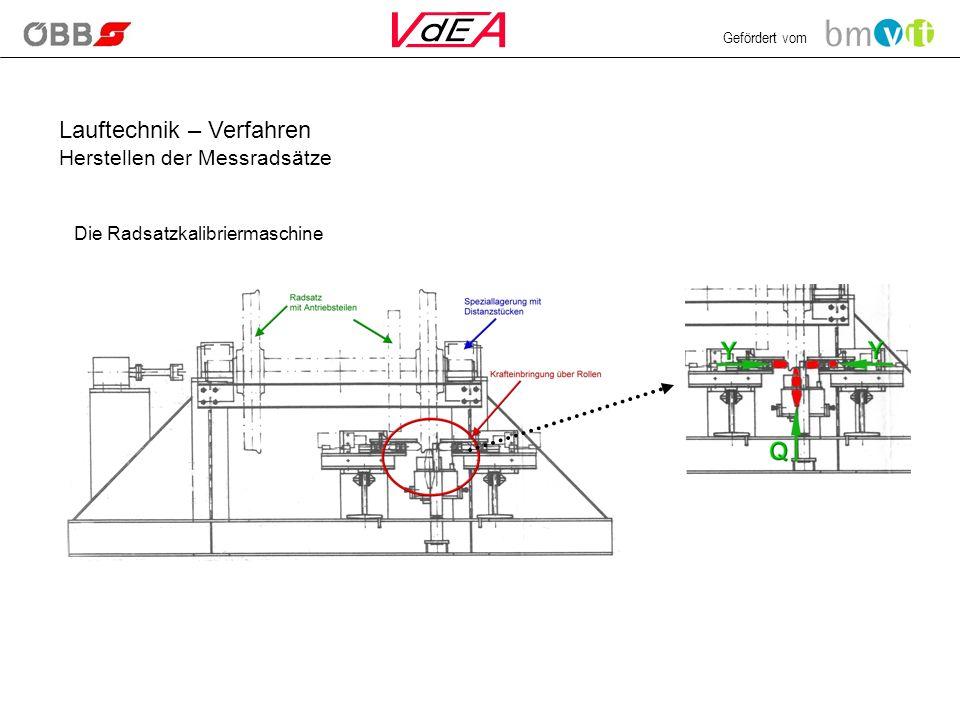 Gefördert vom Die Radsatzkalibriermaschine Lauftechnik – Verfahren Herstellen der Messradsätze