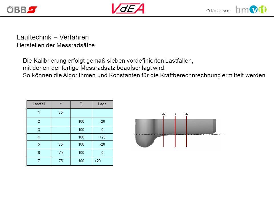 Gefördert vom Lauftechnik – Verfahren Herstellen der Messradsätze Die Kalibrierung erfolgt gemäß sieben vordefinierten Lastfällen, mit denen der fertige Messradsatz beaufschlagt wird.