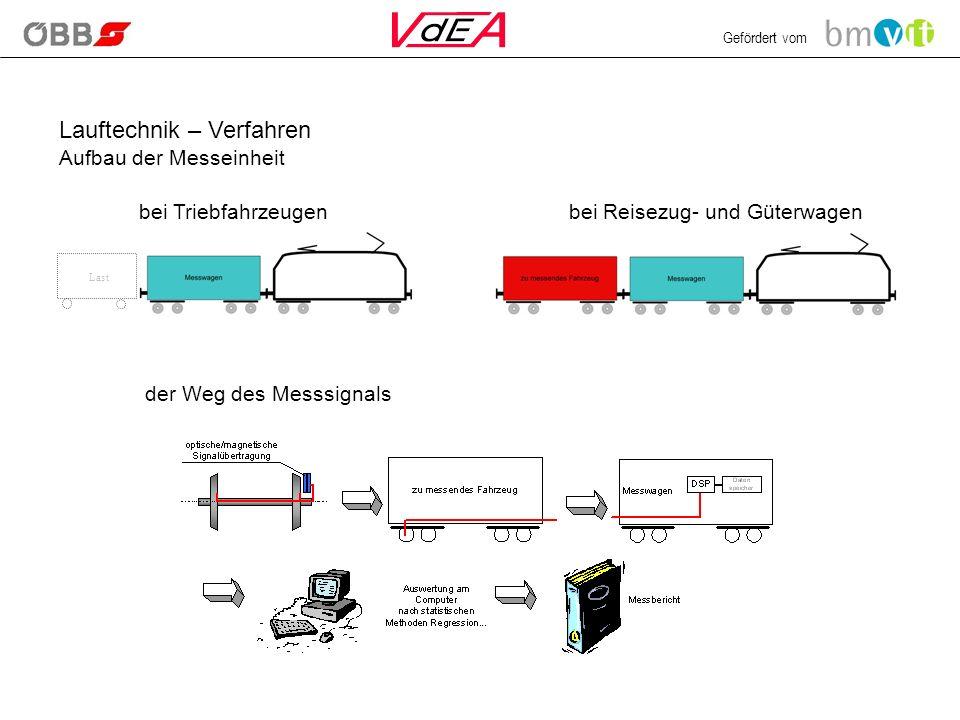 Gefördert vom Lauftechnik – Verfahren Aufbau der Messeinheit Last bei Triebfahrzeugenbei Reisezug- und Güterwagen der Weg des Messsignals