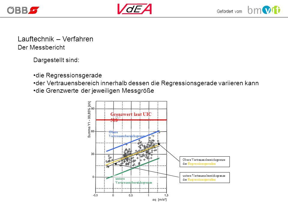 Gefördert vom Lauftechnik – Verfahren Der Messbericht Dargestellt sind: die Regressionsgerade der Vertrauensbereich innerhalb dessen die Regressionsge