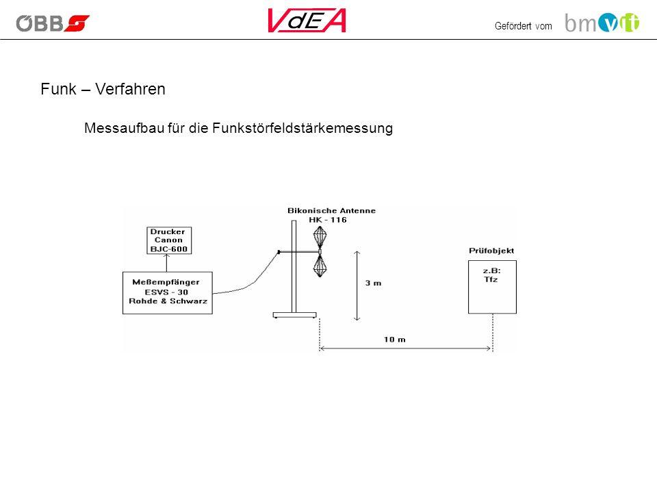 Gefördert vom Funk – Verfahren Messaufbau für die Funkstörfeldstärkemessung