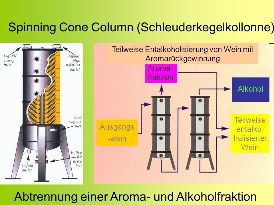 Spinning Cone Column (Schleuderkegelkollonne) Abtrennung einer Aroma- und Alkoholfraktion Aroma- fraktion Ausgangs -wein Alkohol Teilweise entalko- ho