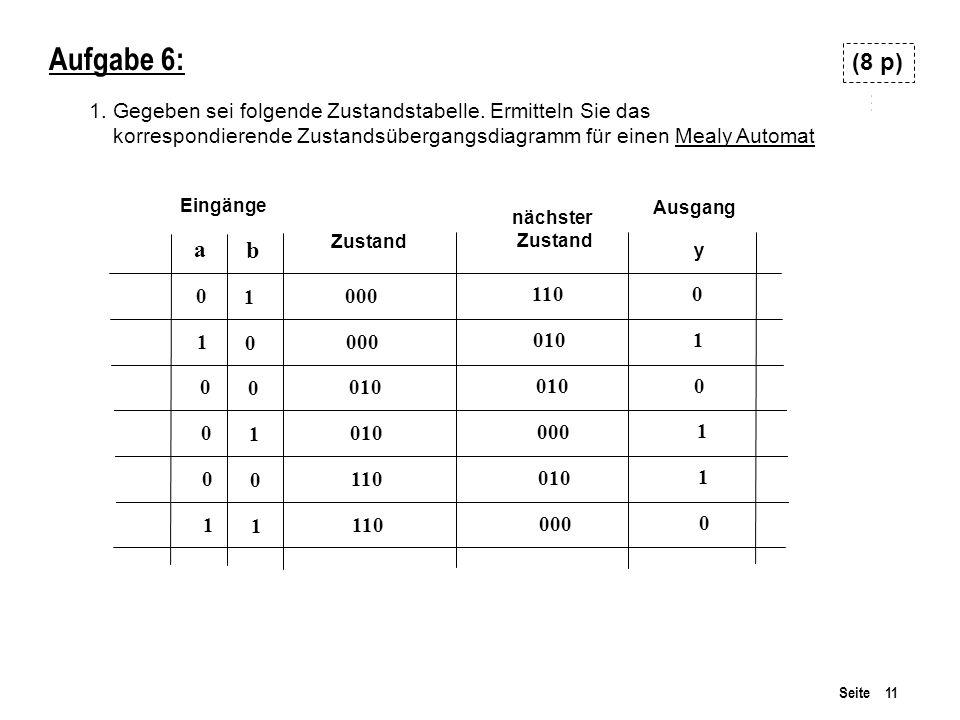 Seite 11 Aufgabe 6: 1. Gegeben sei folgende Zustandstabelle. Ermitteln Sie das korrespondierende Zustandsübergangsdiagramm für einen Mealy Automat a Z