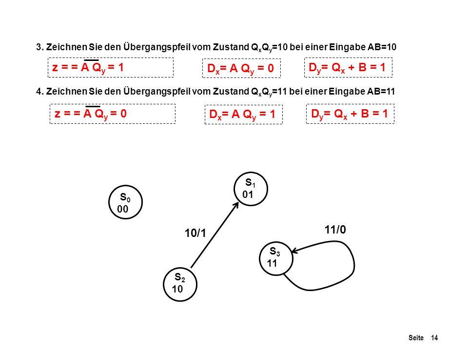Seite 14 S 0 00 S 1 01 S 2 10 S 3 11 3. Zeichnen Sie den Übergangspfeil vom Zustand Q x Q y =10 bei einer Eingabe AB=10 4. Zeichnen Sie den Übergangsp