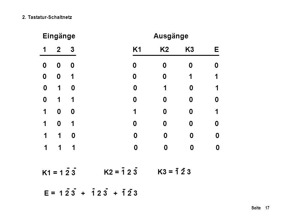 Seite 17 EingängeAusgänge 1 2 3 K1 K2 K3 E 0 0 0 0 0 0 0 0 0 1 0 0 1 1 0 1 0 0 1 0 1 0 1 1 0 0 0 0 1 0 0 1 0 0 1 1 0 1 0 0 0 0 1 1 0 0 0 0 0 1 1 1 0 0