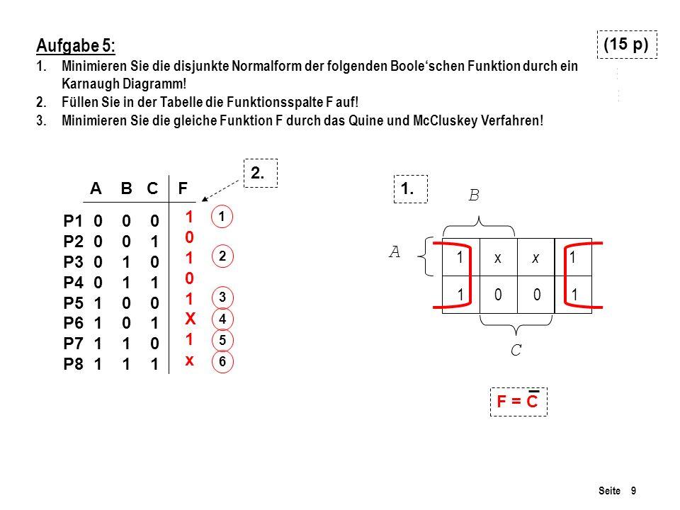 Seite 9 Aufgabe 5: 1.Minimieren Sie die disjunkte Normalform der folgenden Booleschen Funktion durch ein Karnaugh Diagramm! 2.Füllen Sie in der Tabell