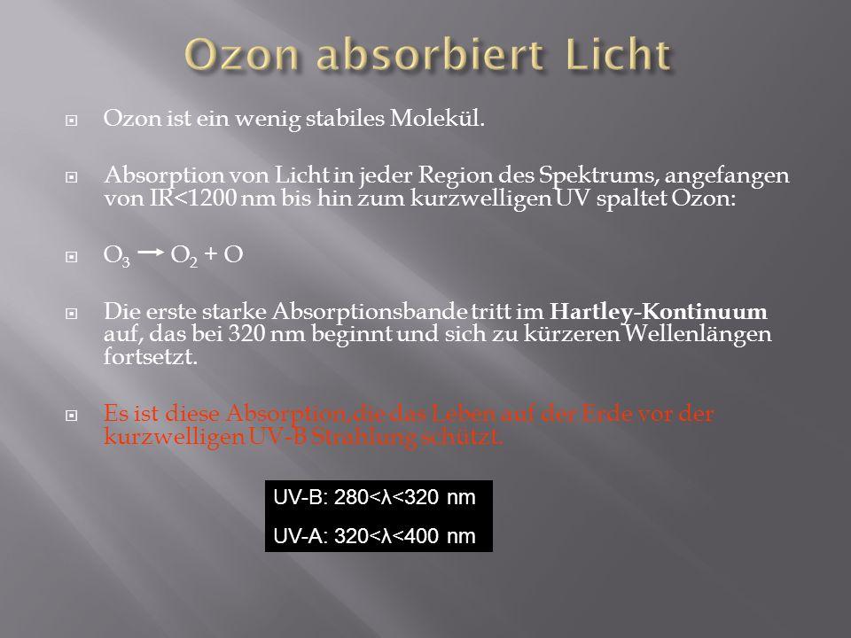 Ozon ist ein wenig stabiles Molekül. Absorption von Licht in jeder Region des Spektrums, angefangen von IR<1200 nm bis hin zum kurzwelligen UV spaltet