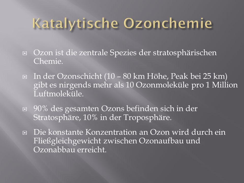 Ozon ist die zentrale Spezies der stratosphärischen Chemie. In der Ozonschicht (10 – 80 km Höhe, Peak bei 25 km) gibt es nirgends mehr als 10 Ozonmole
