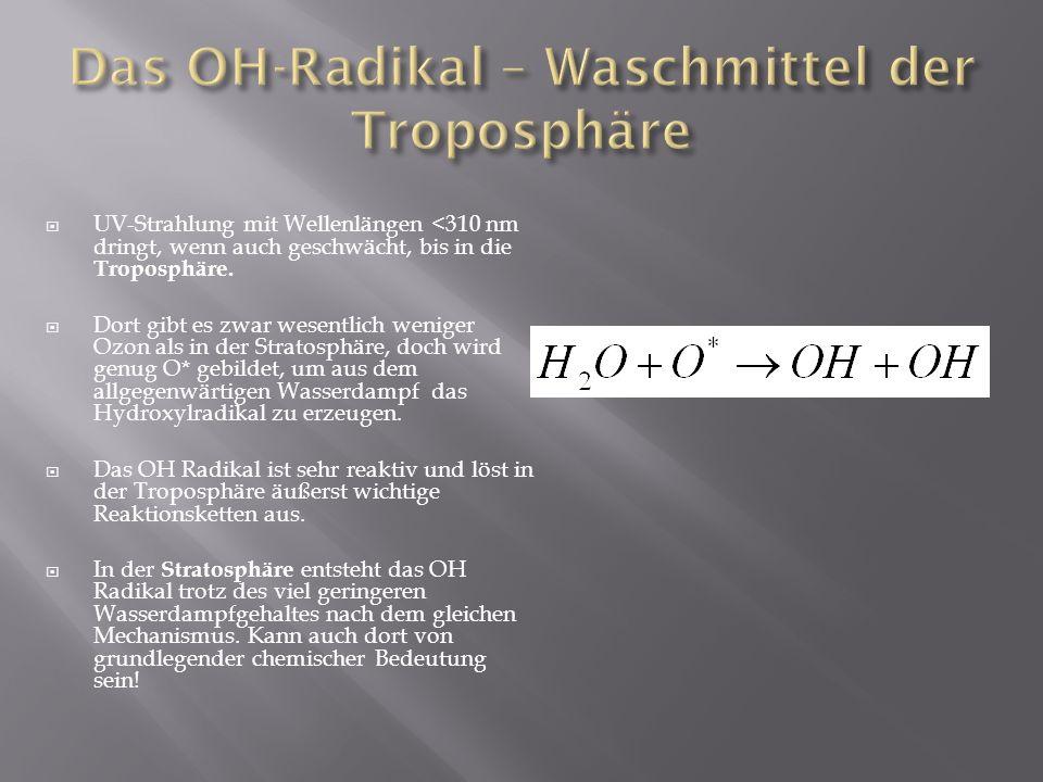 UV-Strahlung mit Wellenlängen <310 nm dringt, wenn auch geschwächt, bis in die Troposphäre. Dort gibt es zwar wesentlich weniger Ozon als in der Strat