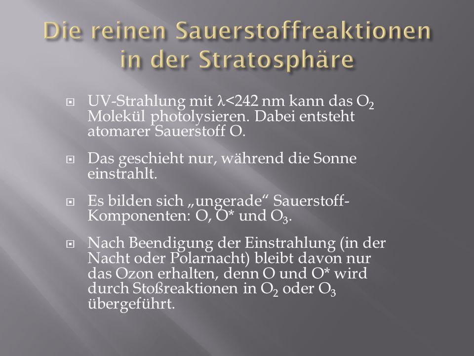 UV-Strahlung mit λ <242 nm kann das O 2 Molekül photolysieren. Dabei entsteht atomarer Sauerstoff O. Das geschieht nur, während die Sonne einstrahlt.