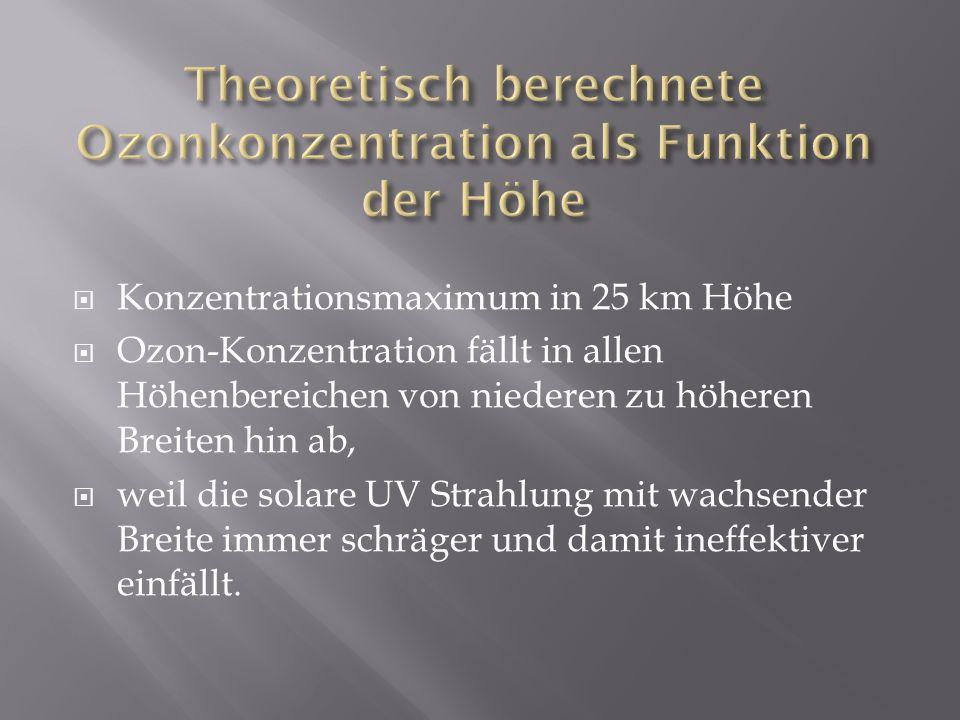 Konzentrationsmaximum in 25 km Höhe Ozon-Konzentration fällt in allen Höhenbereichen von niederen zu höheren Breiten hin ab, weil die solare UV Strahl