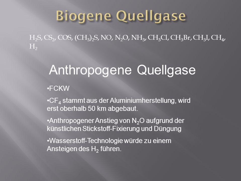 H 2 S, CS 2, COS, (CH 3 ) 2 S, NO, N 2 O, NH 3, CH 3 Cl, CH 3 Br, CH 3 I, CH 4, H 2 Anthropogene Quellgase FCKW CF 4 stammt aus der Aluminiumherstellu