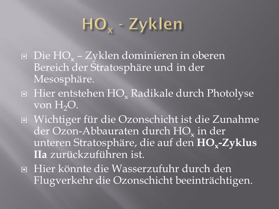 Die HO x – Zyklen dominieren in oberen Bereich der Stratosphäre und in der Mesosphäre. Hier entstehen HO x Radikale durch Photolyse von H 2 O. Wichtig