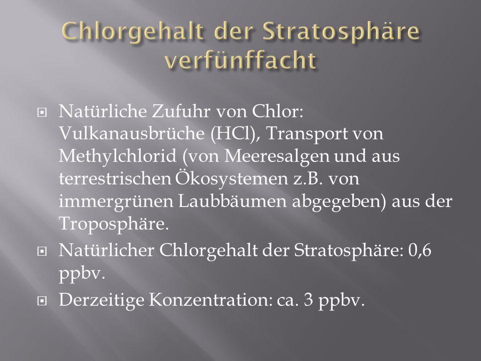 Natürliche Zufuhr von Chlor: Vulkanausbrüche (HCl), Transport von Methylchlorid (von Meeresalgen und aus terrestrischen Ökosystemen z.B. von immergrün